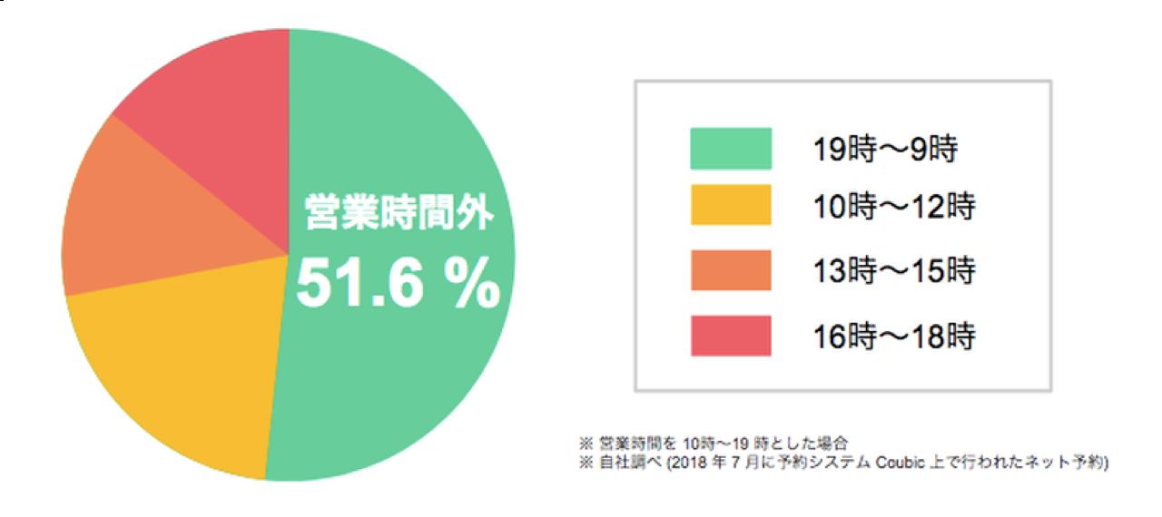 予約システムクービック上で行われたネット予約の予約時間帯を表す円グラフ。
